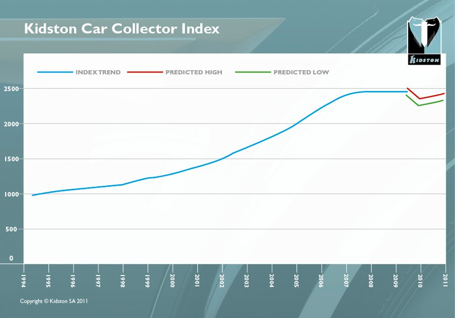 The Classic Car Market in Review by Simon Kidston