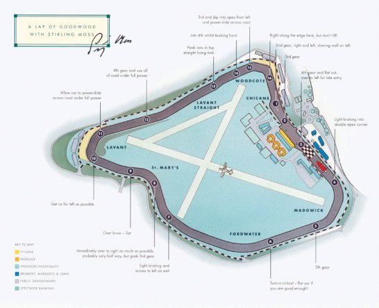 Goodwood launches Motor Circuit Track Days