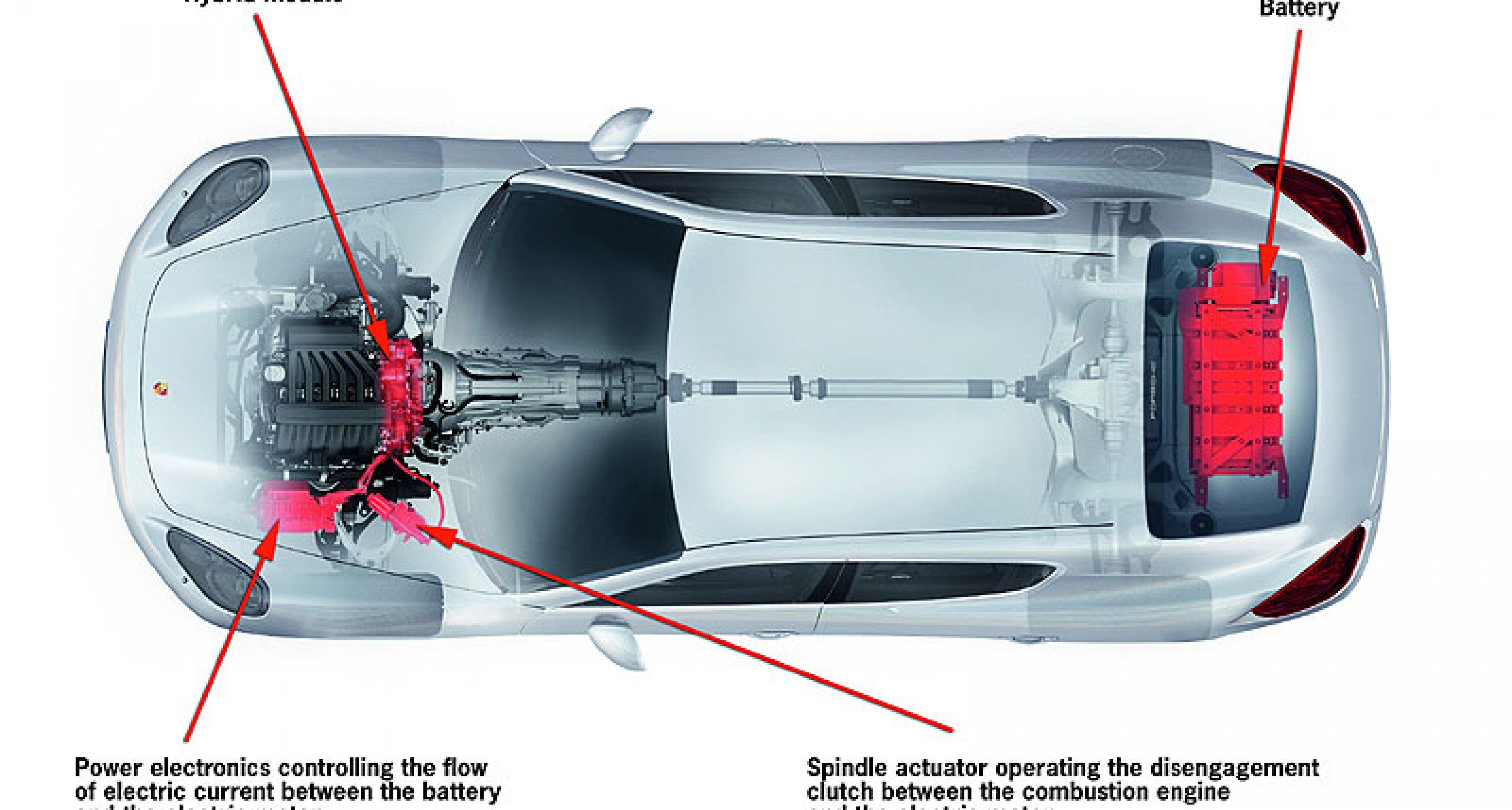 Porsche Panamera to Offer Hybrid Drive