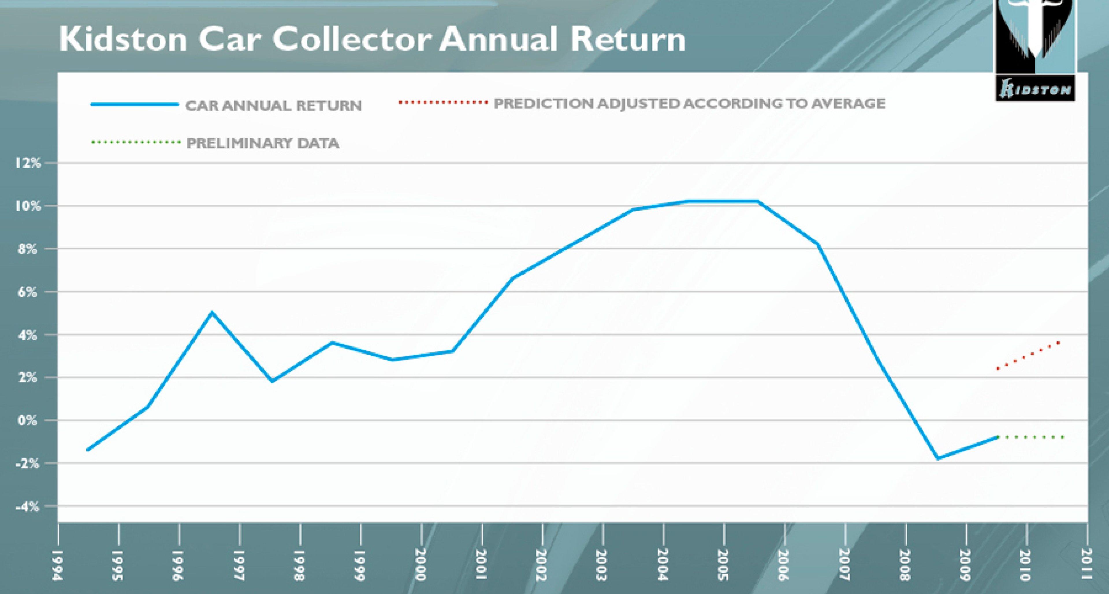 Klassikerjahr 2011: Eine Marktanalyse von Simon Kidston